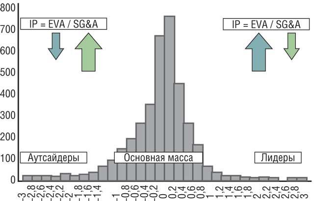 Распределение количества компаний по уровню значения IP