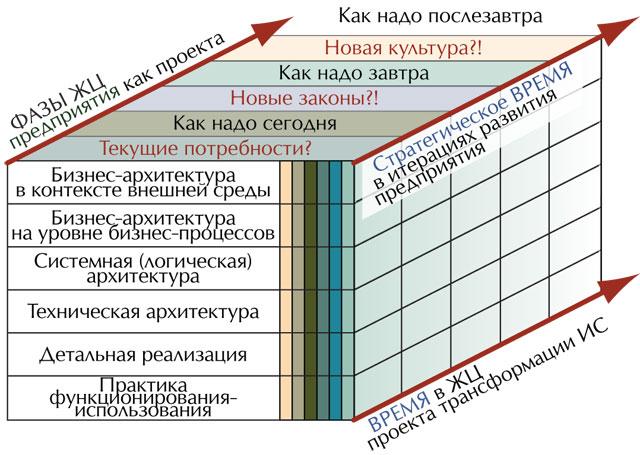 схема «3D-предприятие».