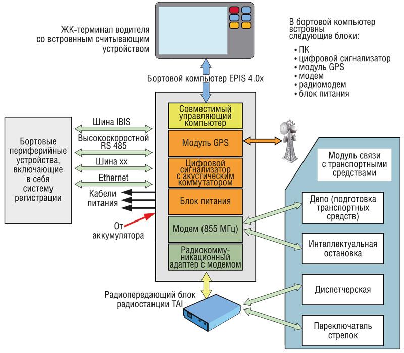 Типовая схема управления