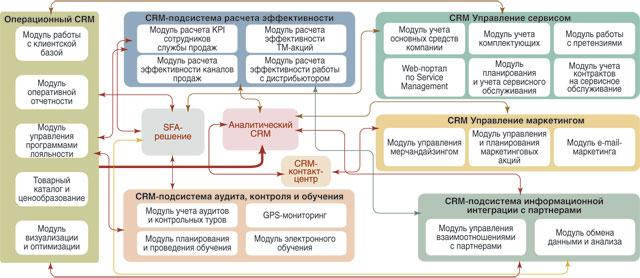Архитектура crm систем битрикс обработчик событий