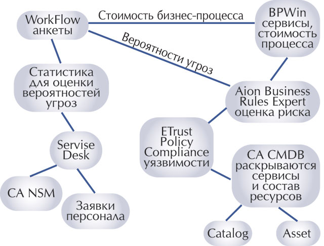 Рис. 2. Архитектура системы управления рисками.  Рис. 1. Матрица рисков.