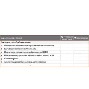 Метод сервисных операций Сервисные операции по услуге ИТ обеспечение кредитования физлиц