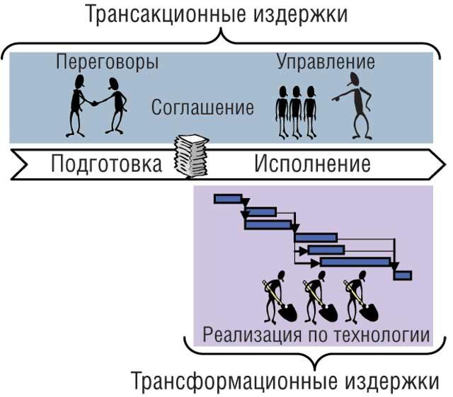 Тема 3 трансакционные издержки
