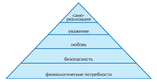 human resource management motivation maslow