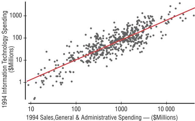 Статистическая связь между уровнем затрат на ИТ (% IT budget/Revenue) и уровнем фондоотдачи бизнеса (% ROA)