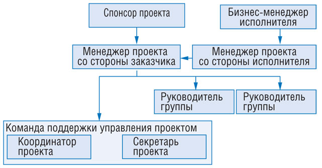 Схема организации управления